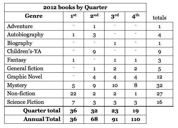books by quarter for 2012 blog