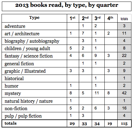 13 book by quarter table